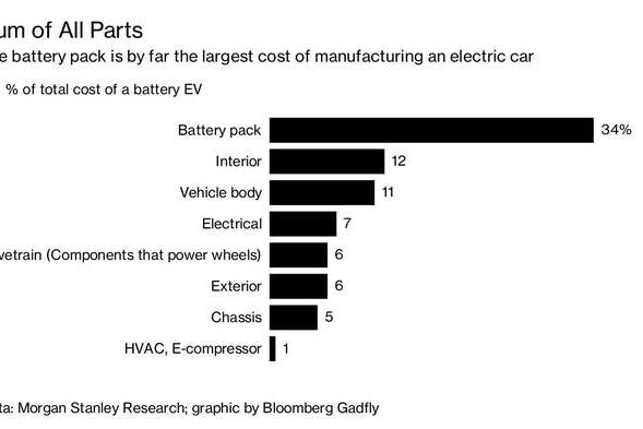 收购零部件供应商或是在电动车领域扩张的最佳选择