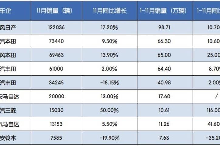为何11月日系车销量全线飘红,这家车企却惨遭销量同比下跌19.9%!