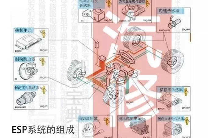 汽车底盘|制动系-辅助制动-ESP讲解(上)