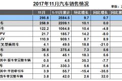 中汽协:全年增速或低于预期 低端新能源产能过剩