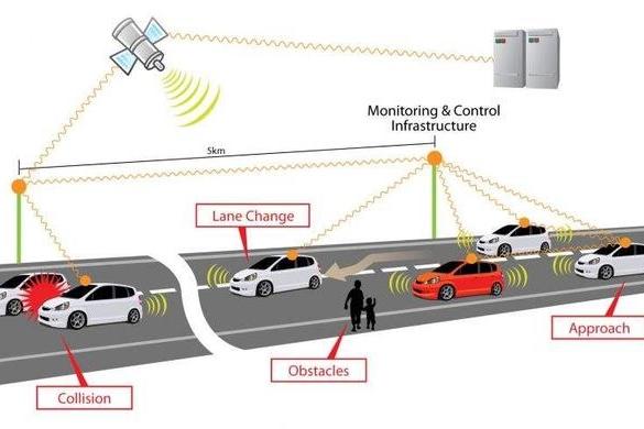 中国要领跑智能网联汽车,这项技术少不了