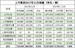 11月车企销量快报:吉利销量创新高;上汽自主破纪录!