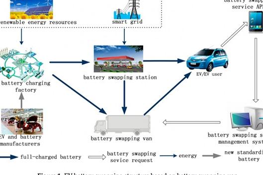"""外媒关注中国电动车电池""""换电""""网络建成"""