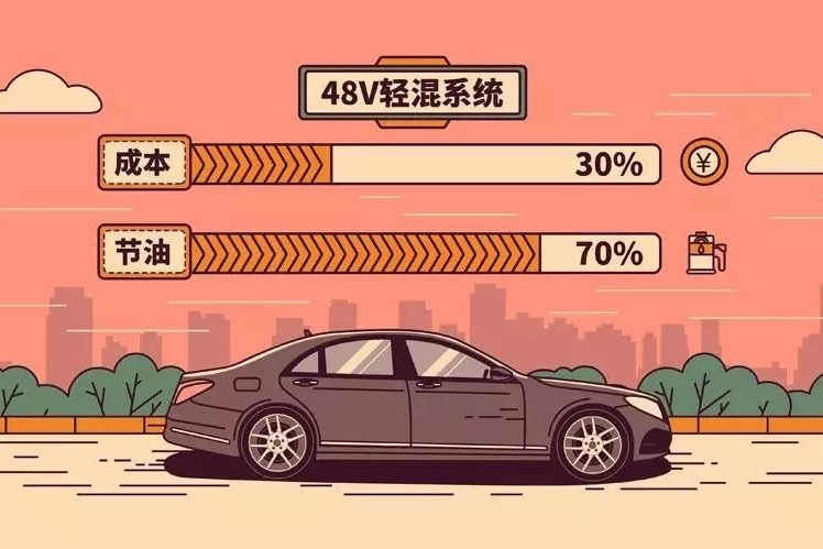 车企如何用30%的成本,实现70%的节油效果?丨视知车学院