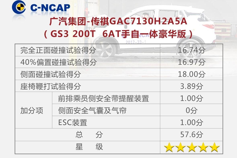 传祺GS3荣获C-NCAP五