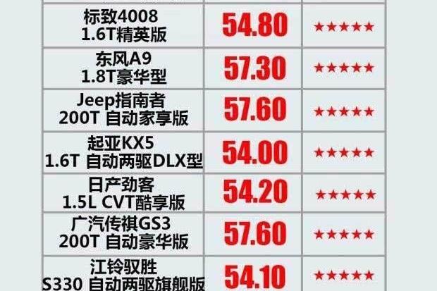 最新C-NCAP成绩公布,有款豪华SUV安全性还比不上汉腾?!