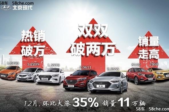 北京现代12月销量环比增35% 年销近82万