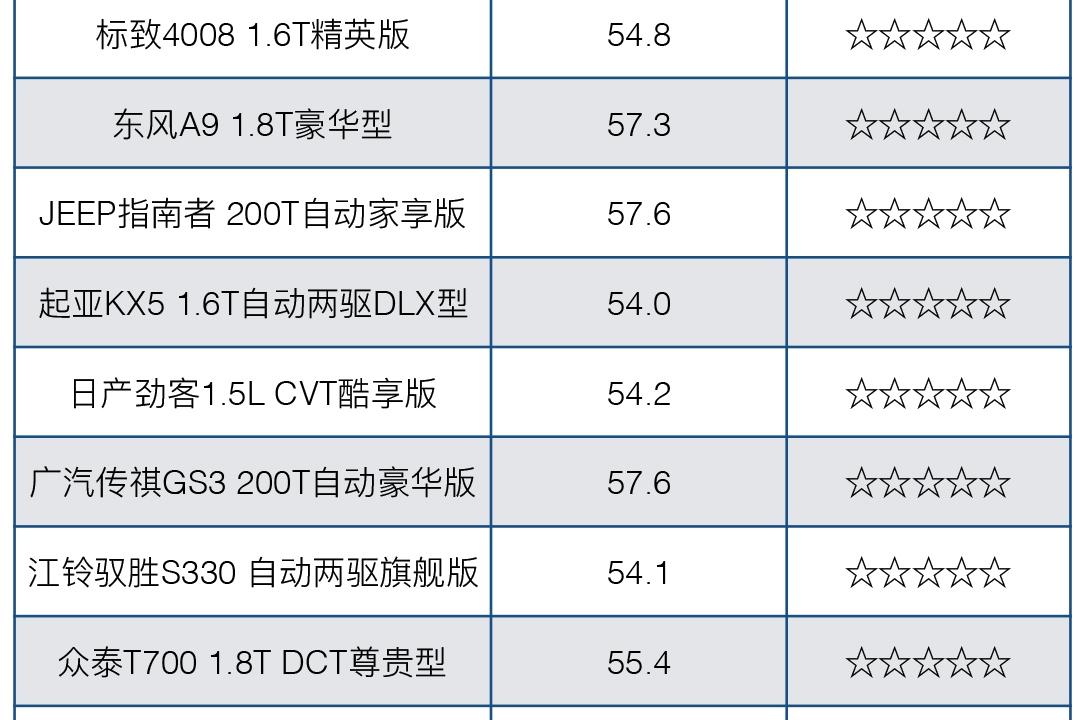 豪华SUV竟拿不到中国5星?买车得看看这17款新车情况