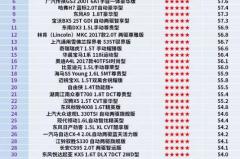 东风A9领衔,5星碰撞已成自主品牌标配