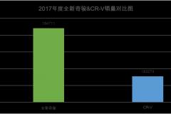击败CR-V 全新奇骏稳坐2017年日系SUV市场头把交椅