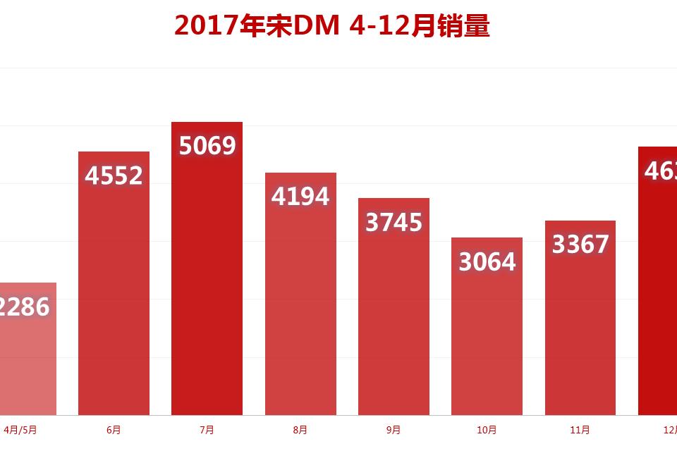 2017最红插混SUV 非T
