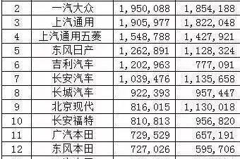 2017汽车销量排行榜:大众问鼎NO.1,吉利碾压长城!.