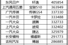 """实销数据揭秘:捷达与哈弗H6是如何成为四川市场""""扛把子""""的?"""