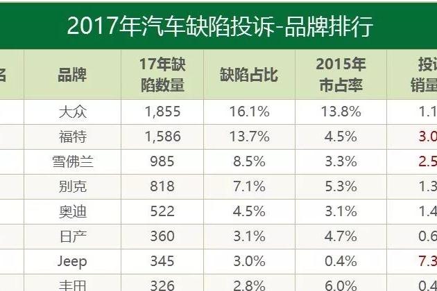 2017年VCR投诉排行榜:起亚宝骏长安最佳,FCA和smart垫底 聚诉