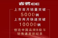 睿骋CC两个月累积销量破万,创中国品牌B级车销量增幅速度之最!