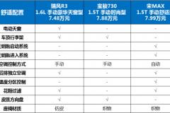 8万元以内家用MPV推荐,瑞风R3、宝骏730、宋MAX哪款值得买?