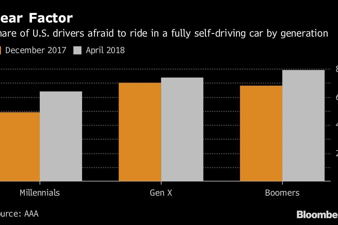 自动驾驶事故频发 消费者对其信任度骤然下跌