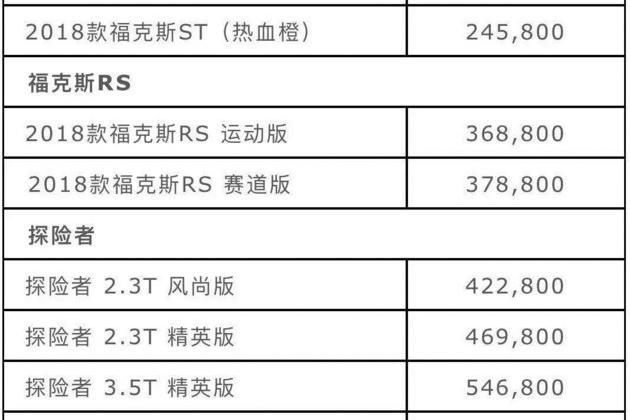 福特进口车型全系调价 降幅1.5-3.5万元