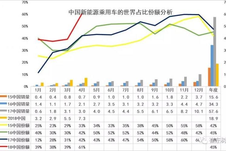中国1-4月的新能源乘用车的世界份额达到45%