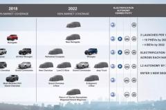 菲克公布未来5年产品规划:新车爆棚,全面转向电气化与自动驾驶