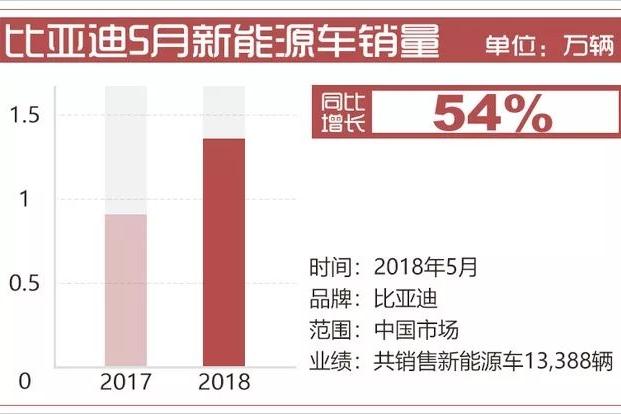 【行业数据】比亚迪5月新能源销量增5成 宋MAX连续7个月破万