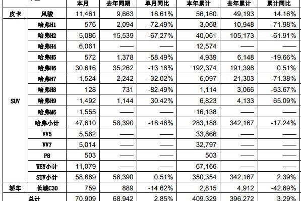 长城汽车5月销量出炉,哈弗H6继续下滑,P8首月销量为503辆