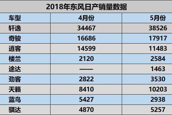 东风日产5月销出炉,排在第一的是轩逸,途达销量不尽人意