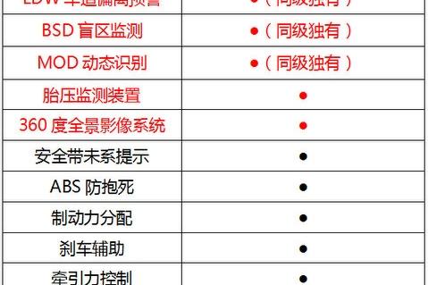"""北京汽车全新绅宝D50领衔 最适合新手的""""智能安全""""家轿推荐"""