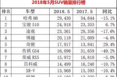 5月SUV销量排行榜:日系上升 德系稳定 自主品牌下滑了!