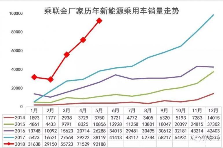 乘联会:5月份新能源乘用车销售9.2万辆 同比增长1.4倍