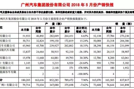 五月销量数据出炉:合资车企笑傲江湖,吉利继续领跑自主品牌