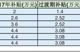 新能源汽车补贴新政6月12日起执行,补贴金额该如何计算?