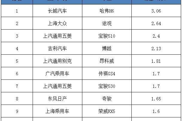 辣评5月SUV销量TOP10,哈弗H6顶住压力排名第一,宝骏510开始下滑