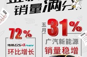 广汽新能源5月销量稳步增长,传祺GS4 PEHV跻身市场前三
