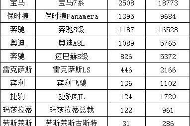 9月豪华大型轿车销量盘点:7系Li继续领跑 Panamera超越S级