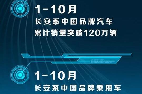 长安汽车10月销量出炉,CS55、CS75双双破万,逸动系列达到1.35万