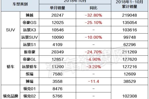 10月自主品牌销量:吉利停滞,长城回升,长安……