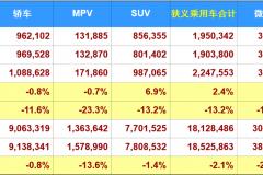 """""""银十""""SUV销量辣评,哈弗H6展露王者风范,本田CR-V杀回销量前十"""