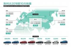 斯柯达中国销量同比涨12.5%