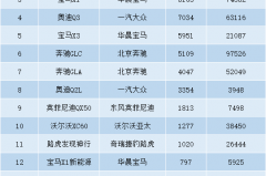 凯迪拉克XT5意外问鼎,宝马X3销量猛增,奔驰GLC却下滑严重!