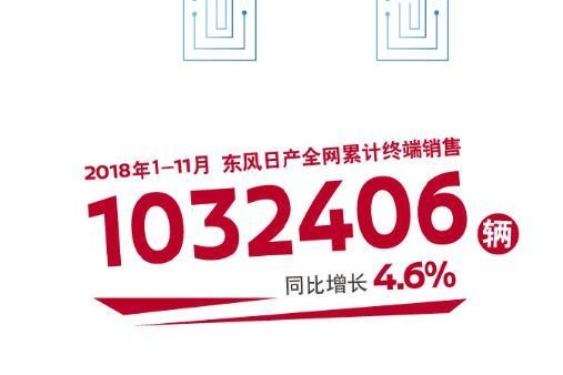 东风日产11月销量出炉,奇骏变速器问题爆发,依然销1.8万辆