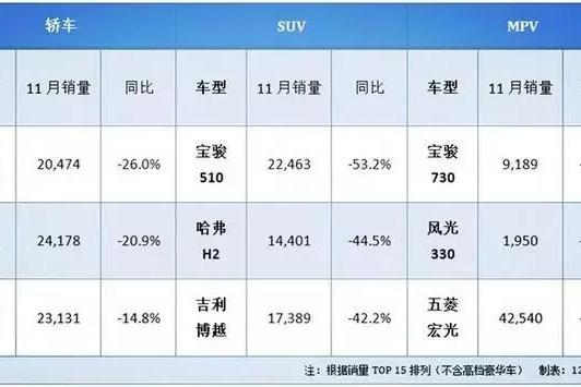 11月轿车、SUV、MPV销量跌幅榜汇总,这9款车6连跌!