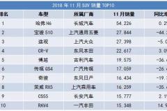 哈弗H6一骑绝尘,CR-V表现抢眼 11月国内SUV销量TOP10简评