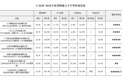 C-NCAP碰撞解读:4款自主车型成绩分化,2款合资车失意