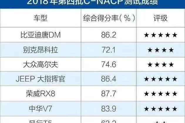 2018年最后一批C-NCAP成绩公布,几家欢喜几家愁