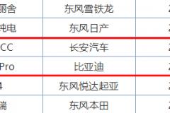 最美中级车睿骋CC销售2200辆,为何翻车?1.5T拖后腿