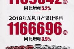 """强者恒强,勇立""""智""""高点!东风日产全年销量116.67万辆,同比上升3.9%"""