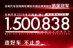 吉利2018年销突破150万辆,逆势增长20%,稳居中国品牌销量第一!
