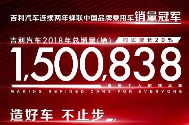 吉利汽车2018年销量出炉,整体销量超150万,12月为降库存下滑39%