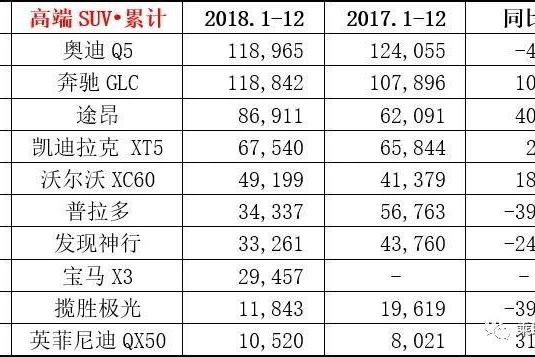 中国消费者都喜欢哪些高端SUV?奥迪Q5第一,大众途昂竟然进前三